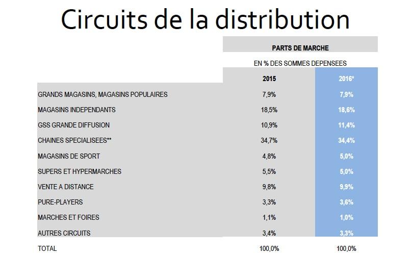 Pr t porter f minin baisse du montant des achats en 2016 - Grossiste pret a porter feminin sur barcelonne ...